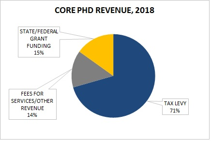 Admin - 05_ HD Core Revenues