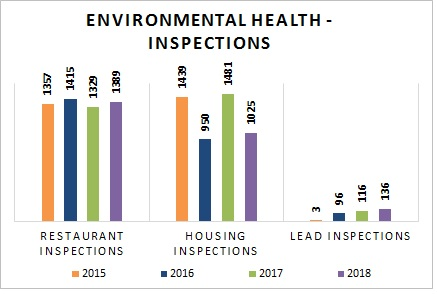 Admin - 13_ Environmental Health - Inspections