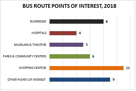 Mobility - Number of Points of Interest on Routes